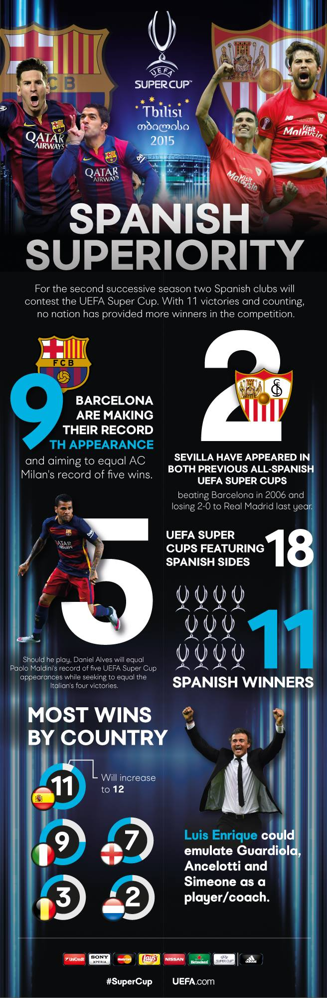 UEFA Super Cup stat attack