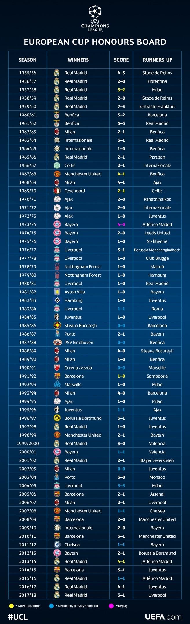 UEFA Champions League honours board