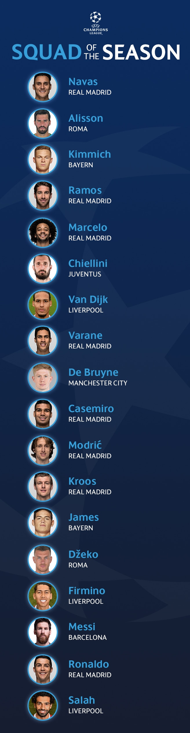 Uefa Champions League Squad Of The Season Uefa Champions League