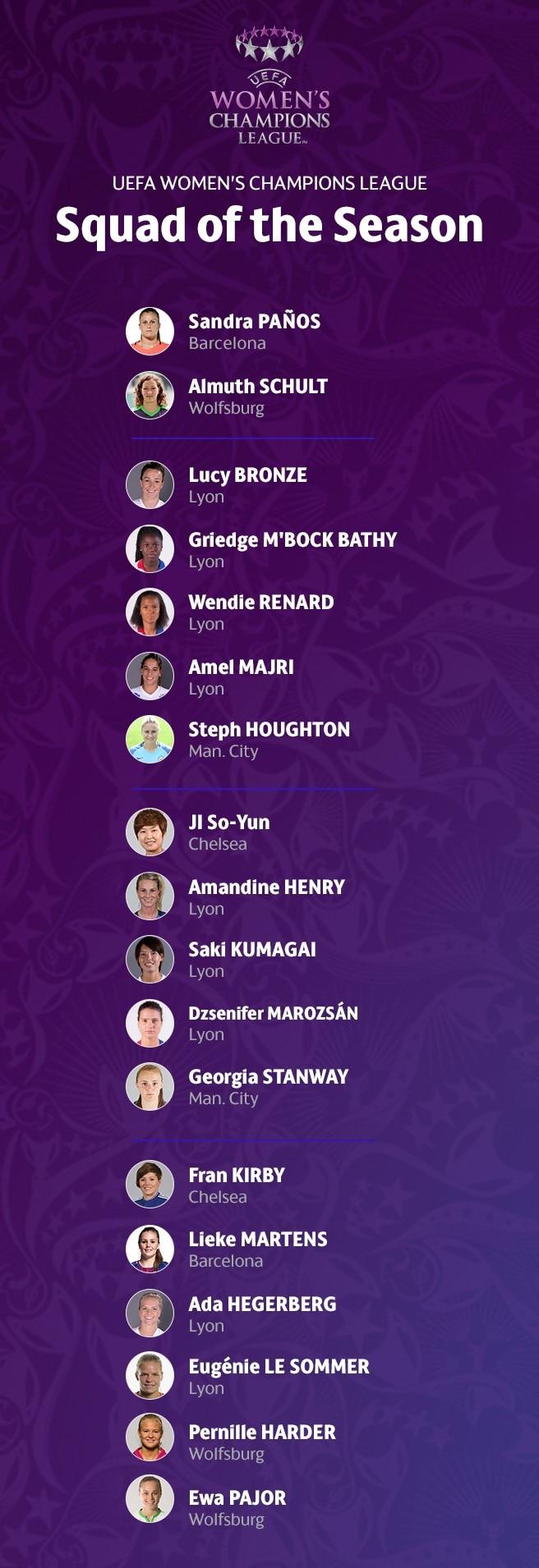 UEFA Women's Champions League : l'Équipe de la Saison 2017/18