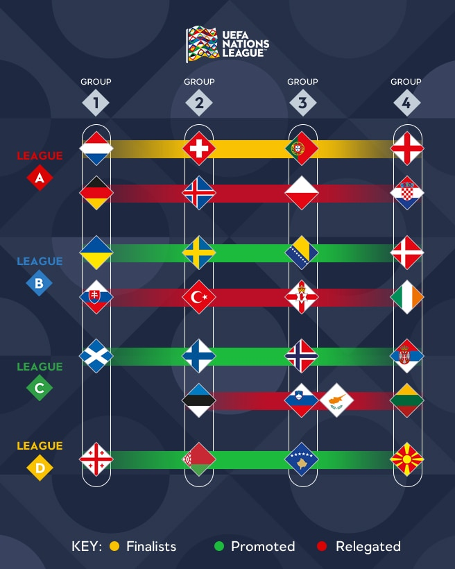 Calendario Uefa Nations League.Ascensos Descensos Y Fase Final En La Nations League Al Detalle