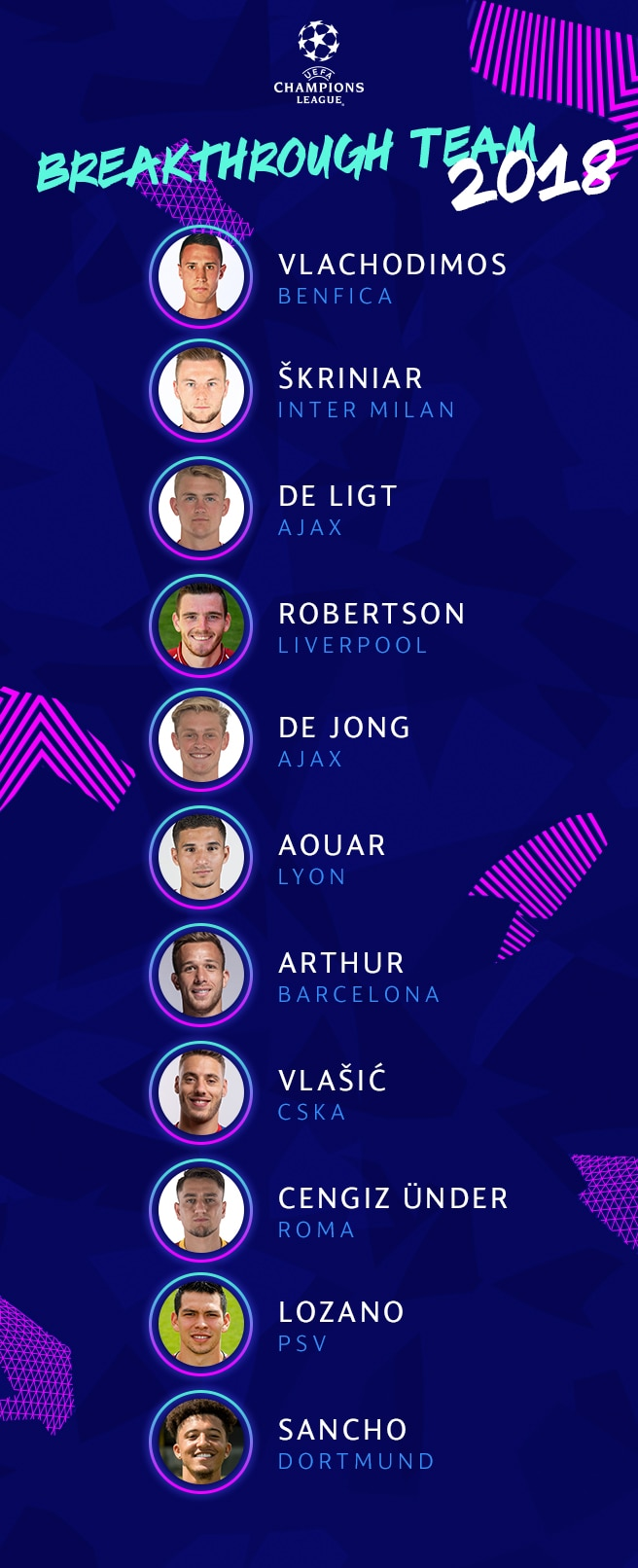 UEFA Champions League breakthrough team of 2018