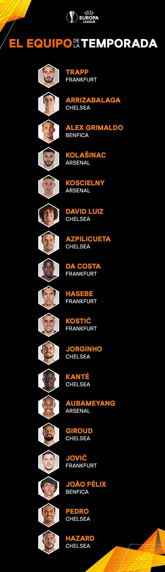Equipo de la Temporada UEL