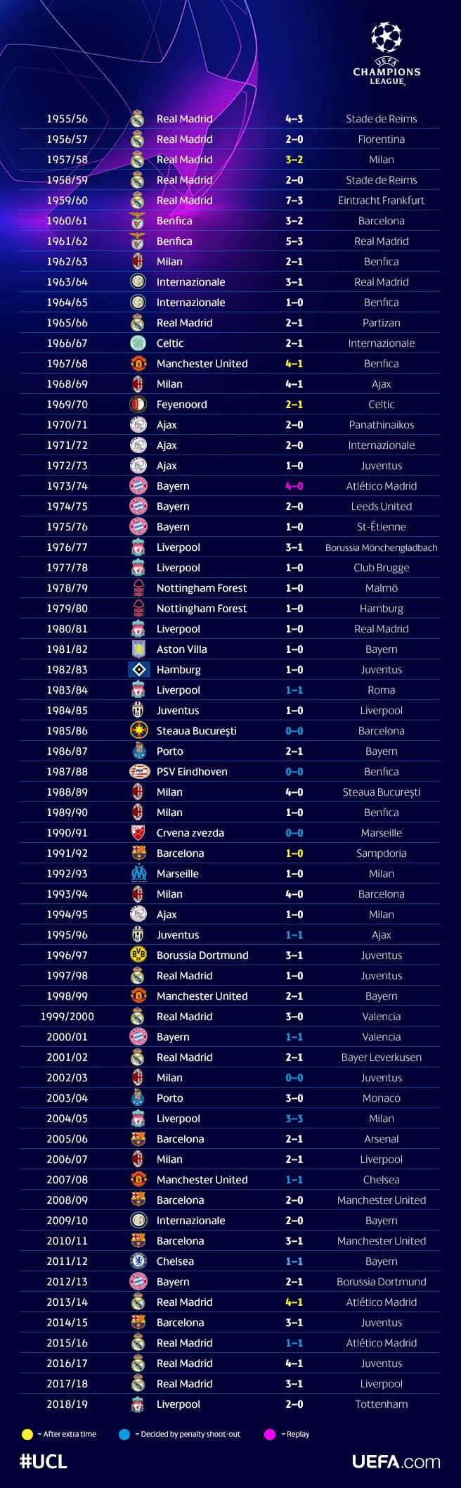 Все чемпионы лиги чемпионов по футболу за всю историю таблица [PUNIQRANDLINE-(au-dating-names.txt) 21