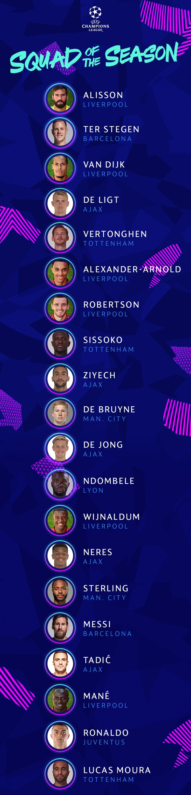 UEFA Champions League Squad of the Season 2018/19