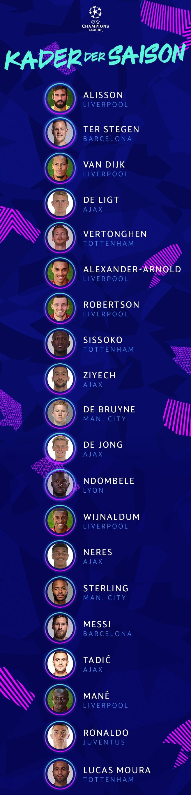 UCL Kader der Saison