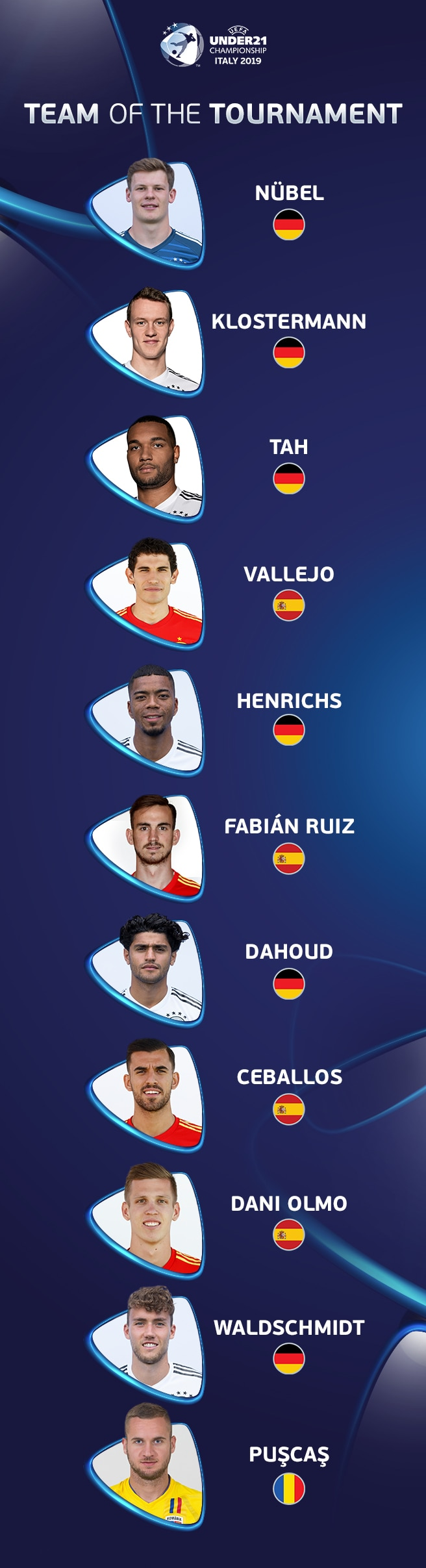 2019 U21 EURO Team of the Tournament