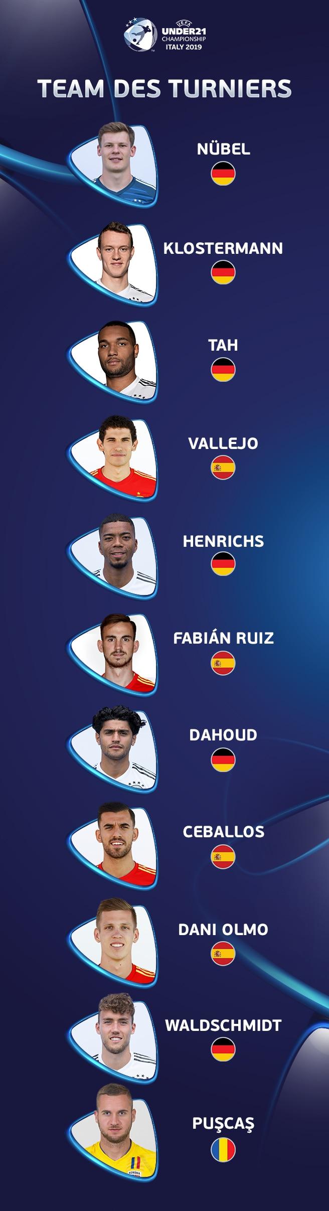 U21 EURO 2019 - Team des Turniers