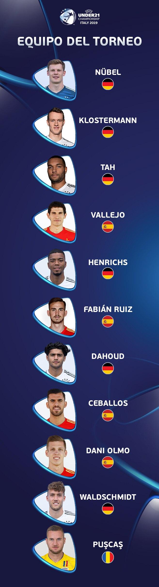 Equipo del Torneo sub-21