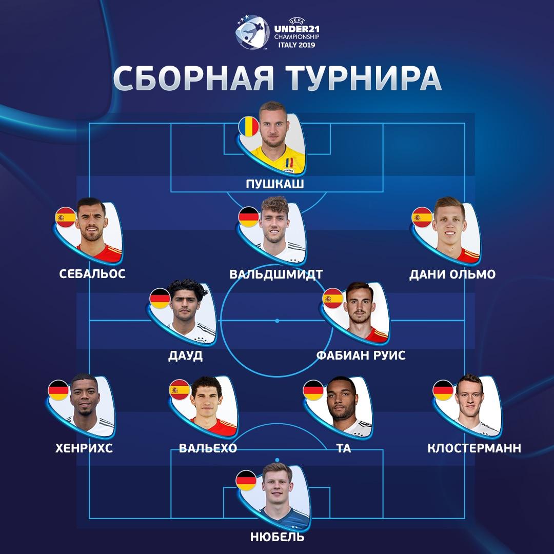 RUS 2019 U21 EURO Team of the Tournament