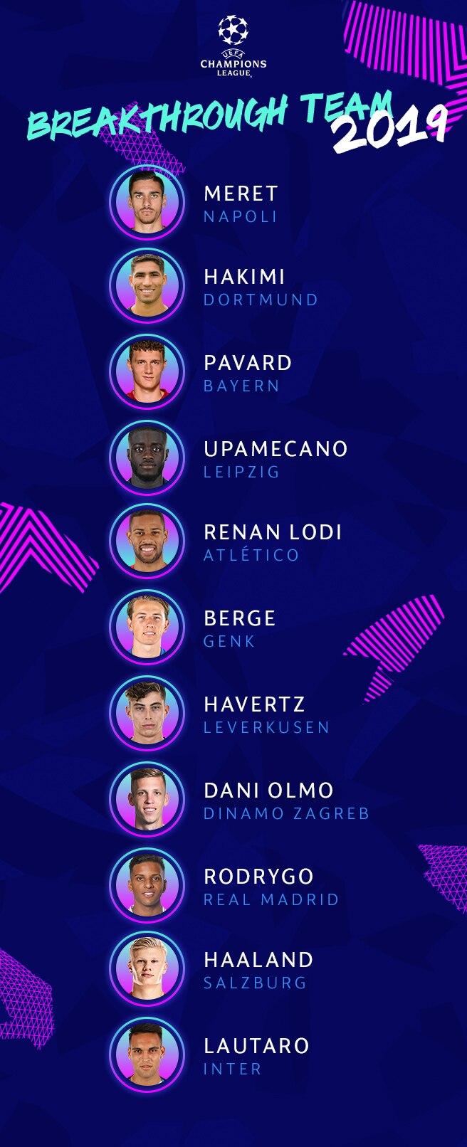 2019 UEFA Champions League breakthrough team