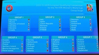 Women's World Cup qualifying draw made