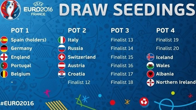 Groups Schedule - European Championship 20- Football - BBC