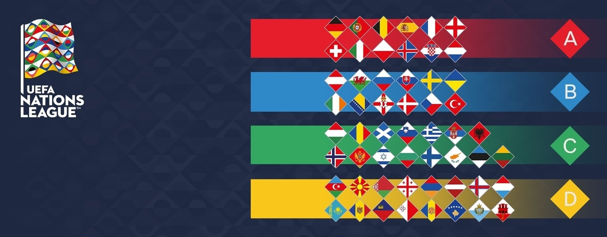 Check out the seedings ahead of next week's Nations League draw