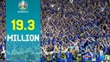 EURO 2020 breaks records with 19.3 million ticket requests