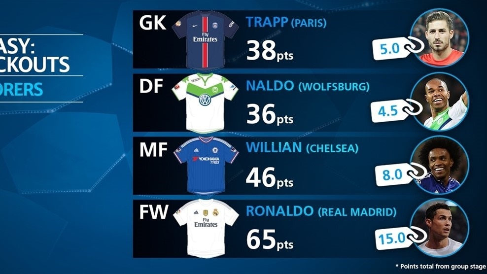 Calendar Year Top Scorers : Who are the fantasy top scorers uefa champions league