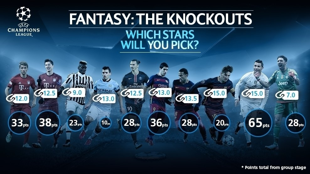 Play Fantasy The Knockouts And Win UEFA Champions