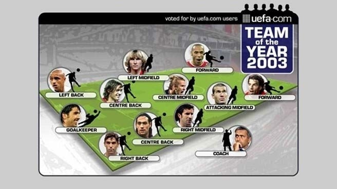 Team of the Year 2003