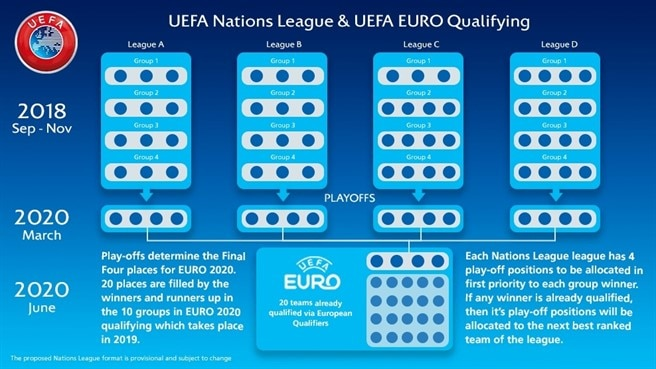 2406556_w2 Details of Qualifiers for Euro 2020 announced by Uefa