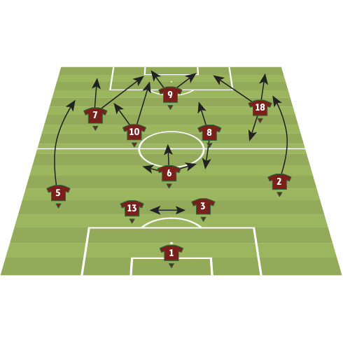 Portugal team analysis