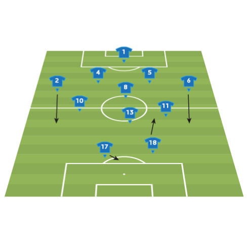 Italy team analysis