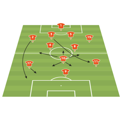 Netherlands team analysis