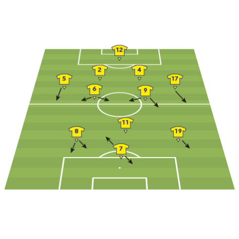 Ukraine team analysis