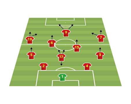 Belgium team analysis