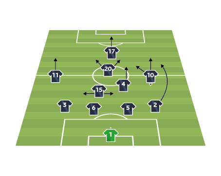 Bosnia and Herzegovina team analysis