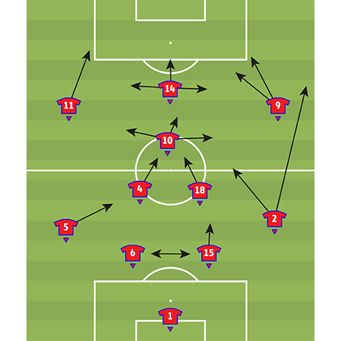 Serbia team analysis