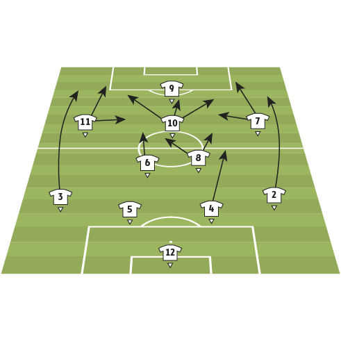 Germany team analysis
